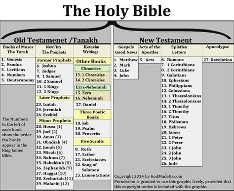 the biblical canon lists from early christianity texts and analysis books all about the bible god made us