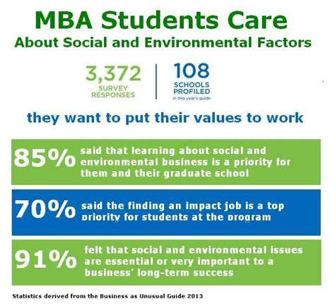 Mba 605 Society Environment by The Green Market Oracle August 2014