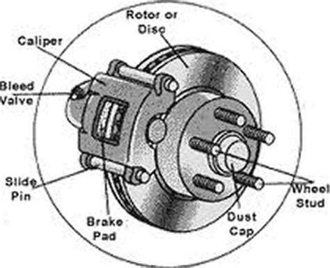 how do pads work how do brakes work