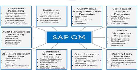 sap qm tutorial pdf sap qm training course online training with live project
