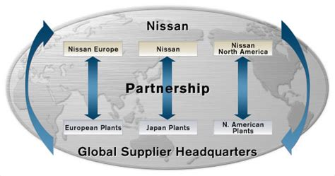 Nissan Quality Issues by Nissan Quality Initiatives Product Quality Working