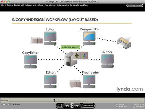 adobe premiere pro workflow ic workflow best free home design idea inspiration