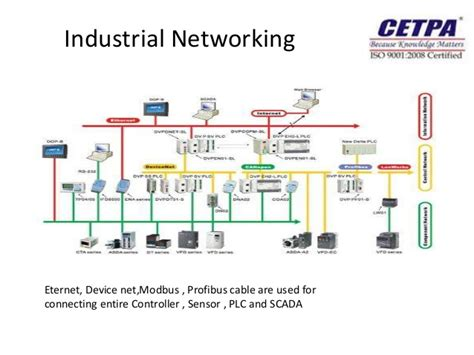 plc scada wiring diagram images wiring diagram sle