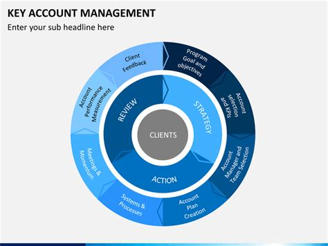 key account mangement powerpoint template sketchbubble