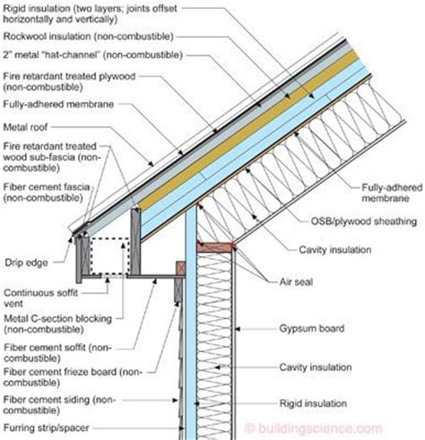 metal roof section vented roof constructed from non combustible materials