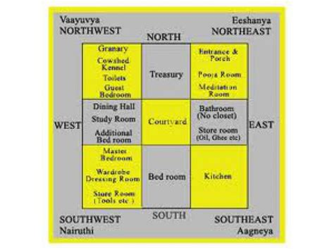 ideal layout house according vastu ideal direction for your home north or south facing