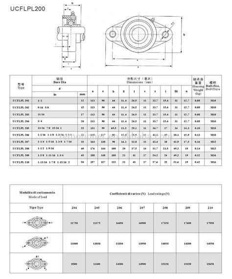 plastic bearing housing unit ucfl204 ucfl205 16 ucfl206 in