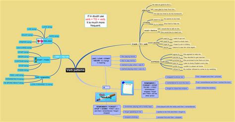 pattern tenses in english verb patterns mind map archives games to learn english
