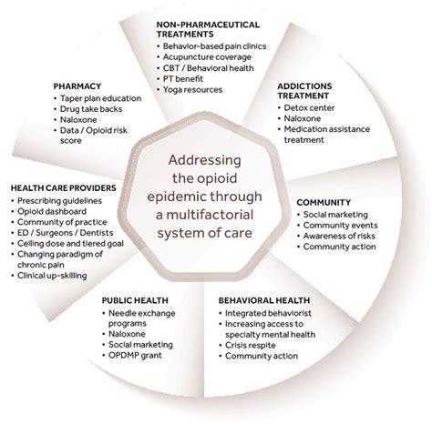 Nursing Professional Practice Models Hooper Detox by Coast Model Of Care Oregon Guidance