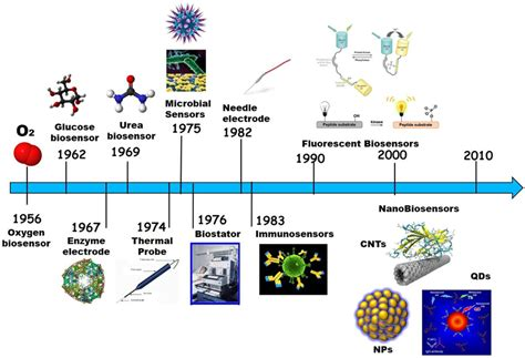 Explosion Light Frontiers Carbon Nanotube Biosensors Chemistry