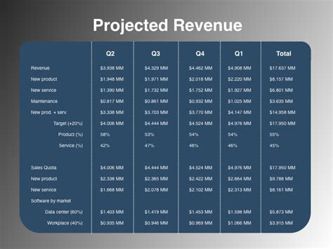 projected revenue template projected revenue