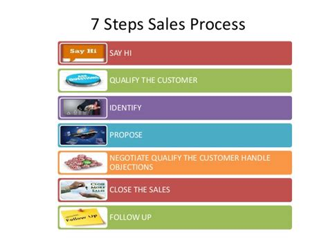 important steps in the home selling process travel counsultant role sales process in retail travel