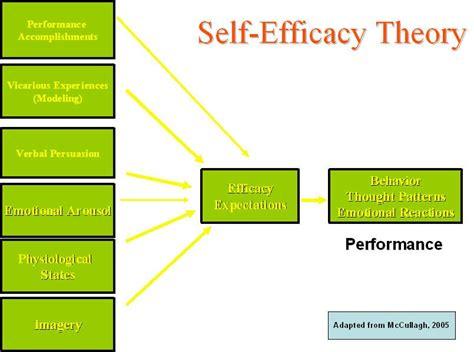 productivity tricks for the neurotic manic depressive self efficacy theory self efficacy pinterest