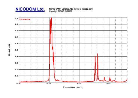 Ethyl Vinyl Acetate Vs Polypropylene - ftir polymers spectra