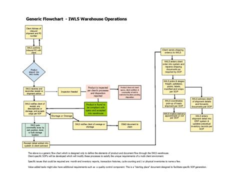 flow chart exle warehouse flowchart warehouse warehouse flowchart create a flowchart