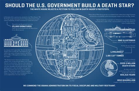 Should The Us Government Build A Death Star Reasoncom | should the u s government build a death star reason com