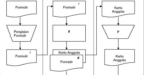 flowchart membuat pisang goreng membuat flowchart array pengertian flowchart dokumen