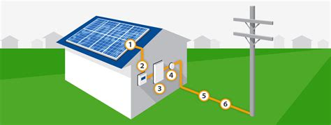 how home solar power system works how solar works for the home united solar philippines