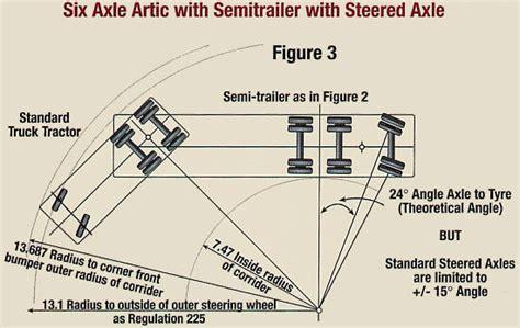 Fleetwatch Truckwatch Semitrailers Semi Truck Turning Radius Template