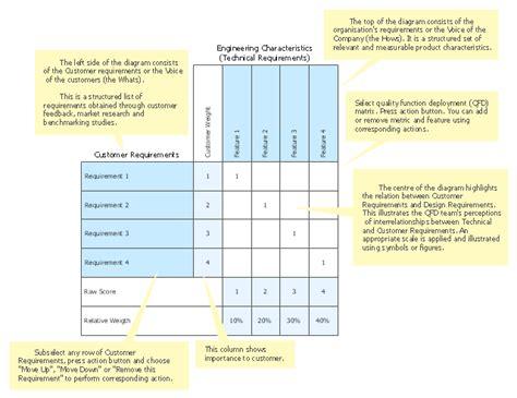 deployment flowchart template deployment chart template cross functional flowcharts