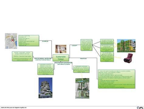 Green Architecture Essay by Urbanportfolio Sustainable Design