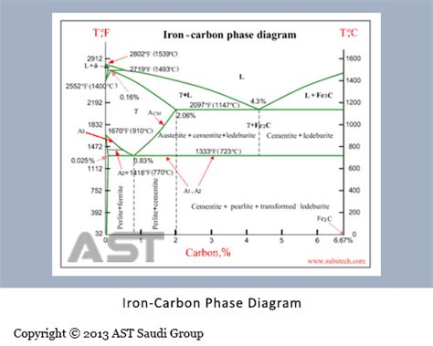 phase diagram of iron carbon pipes microstructure of steels ast saudi