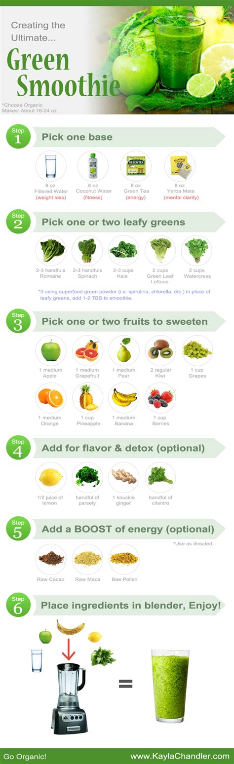Green Smoothie Detox Diet Plan by Guide To Creating The Ultimate Green Smoothie Chandler