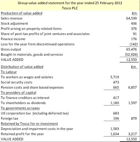 sle of income statement in praise of value added statements 171 the uxbridge graduate