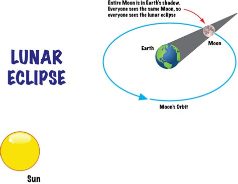a diagram of a solar eclipse earthmoonandstars facts and folklore about our moon and