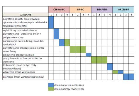 diagram bpmn przyklady wykres gantta przyklady gallery how to guide and refrence
