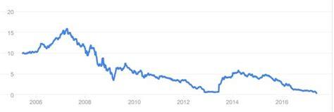 banco popular en bolsa hoy el hundimiento de las acciones del banco popular