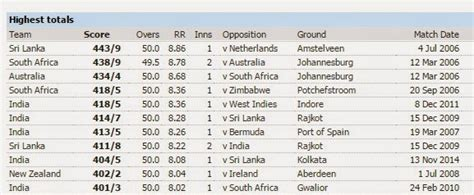 cricket highest score think2get who scored highest runs in test matches and odi