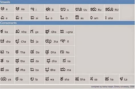 To Kannada Letter Translation image gallery learn kannada