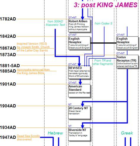 history flowchart bible translation history chart car interior design