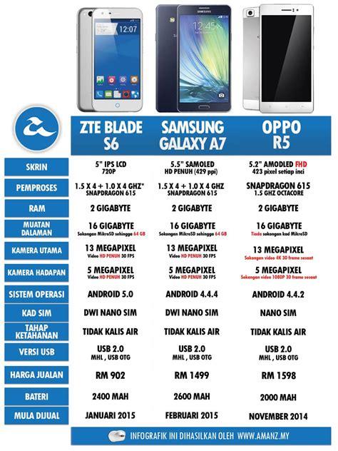 Harga Samsung A7 Asli perbandingan zte blade s6 samsung galaxy a7 oppo r5