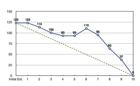 scrum training using a sprint burndown chart