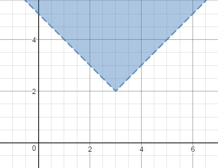 finding  domain range  functions  inequalities
