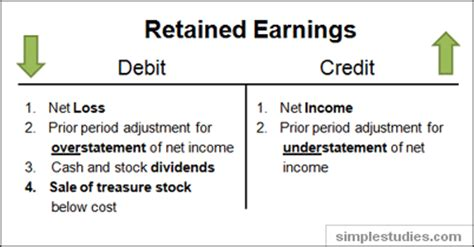 Earnings Credit Rate Formula Accounts Portal What Are Retained Earnings