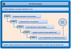 Root Cause Analysis Template Powerpoint by Five Whys