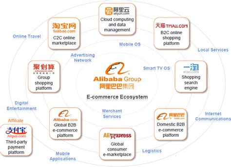 alibaba group fostering an e commerce ecosystem alibaba e biz report