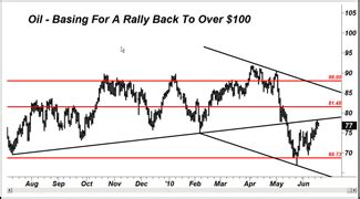 larry edelson swing trading must watch stock and commodity market signals the