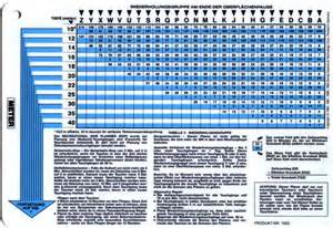 index of tables dsat