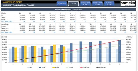 Marketing Kpi Dashboard Ready To Use Excel Template Kpi Dashboard Excel Template