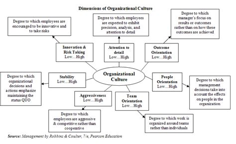 staffing pattern of organization chapter 8 organizational culture kyle shulfer