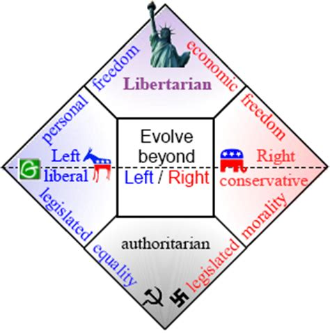 nolan diagram who are libertarians and where are they in the political