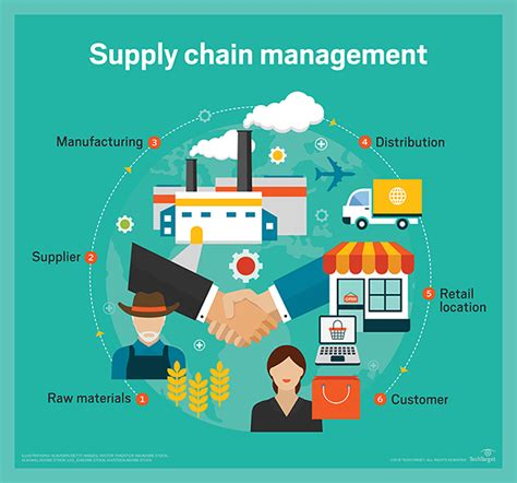 Of Houston Downtown Mba Supply Chain by Which Specialisations Should I Choose Operations Or