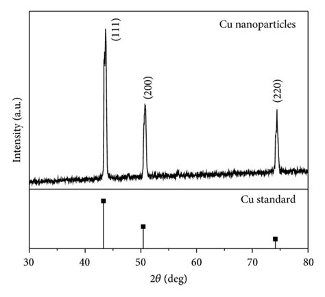 xrd pattern for copper synthesis of copper nanoparticles by thermal decomposition