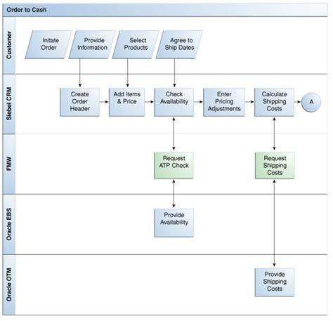 configuration management process flow diagram configuration management process flow quotes