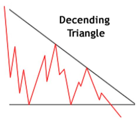 descending triangle pattern reversal chart patterns and breakouts
