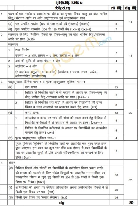 pattern meaning hindi cbse class 10 hindi a exam pattern marking scheme question